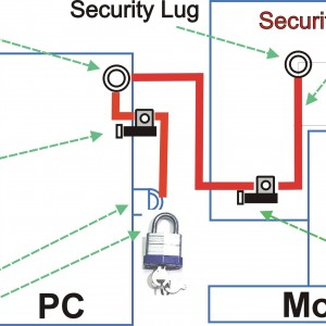 The Universal Security System (USS) by pos-security.net